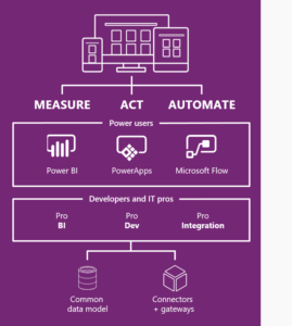 Dynamics 365 - PowerApps a Microsoft Flow
