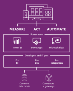 Power BI, PowerApps a Microsoft Flow