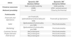 Porovnanie Microsoft Dynamics 365 Business a Enterprise Edition